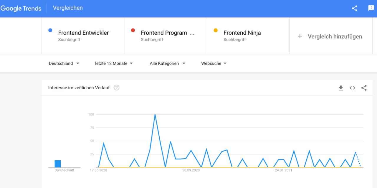 How 2 Stellenanzeige Google Trends: Dos and Don'ts bei Jobtiteln